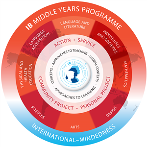 Middle Years Programme Model