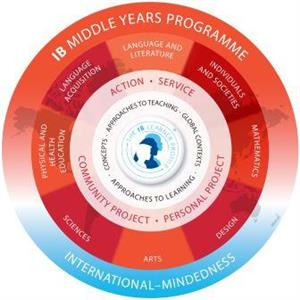 IB Middle Years Programme Diagram