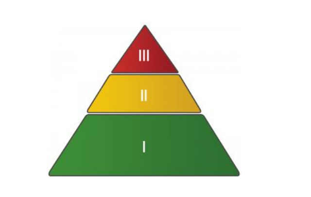 Triangle with red on top, yellow in middle, green at bottom.